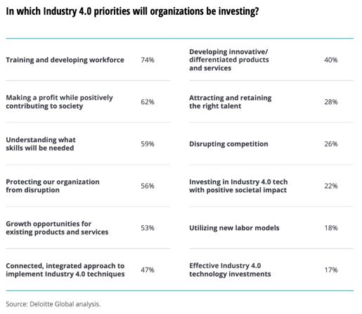 Industry 40 priorities