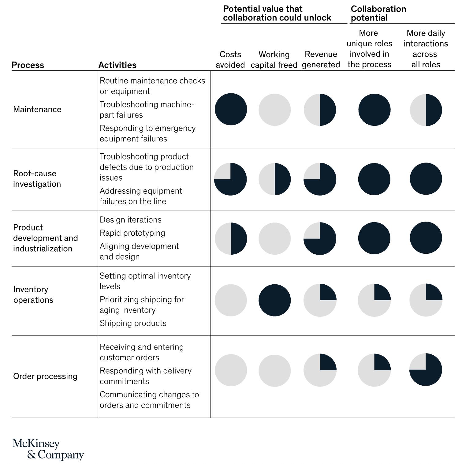 Integrating digital collaboration