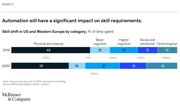 McKinsey Skill Shift
