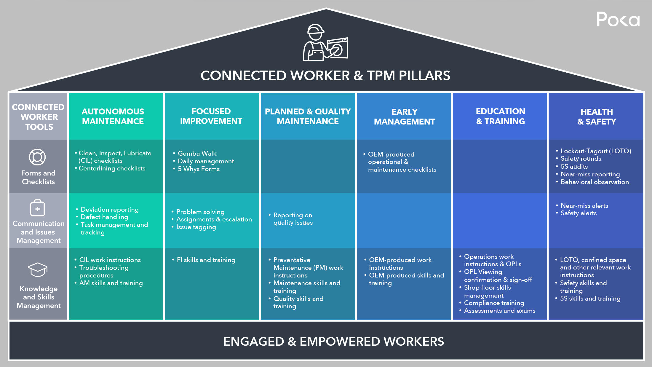 connected worker and tpm pillars